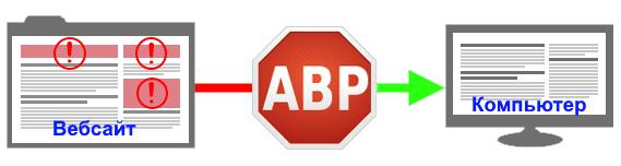 Как отключить рекламу в браузере